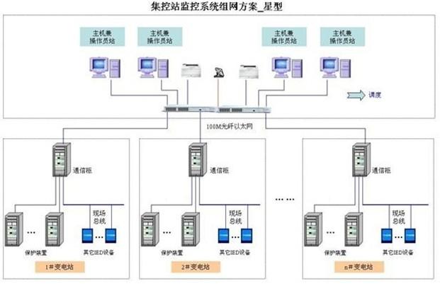 概述        prs6000综合自动化系统按照变电站实际结构配置相应线路